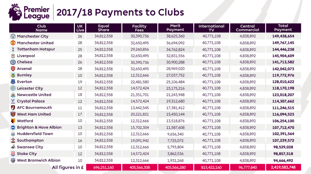 2017-18-PL-Payments-to-Clubs-Article-FINAL