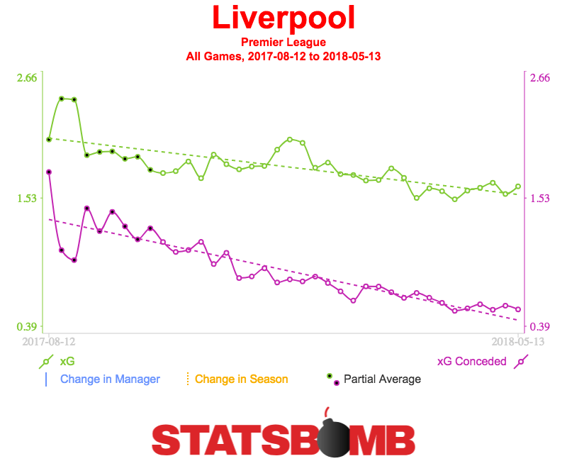 Liverpool-Premier-League-Trendlines